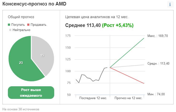 Консенсус-прогноз по AMD