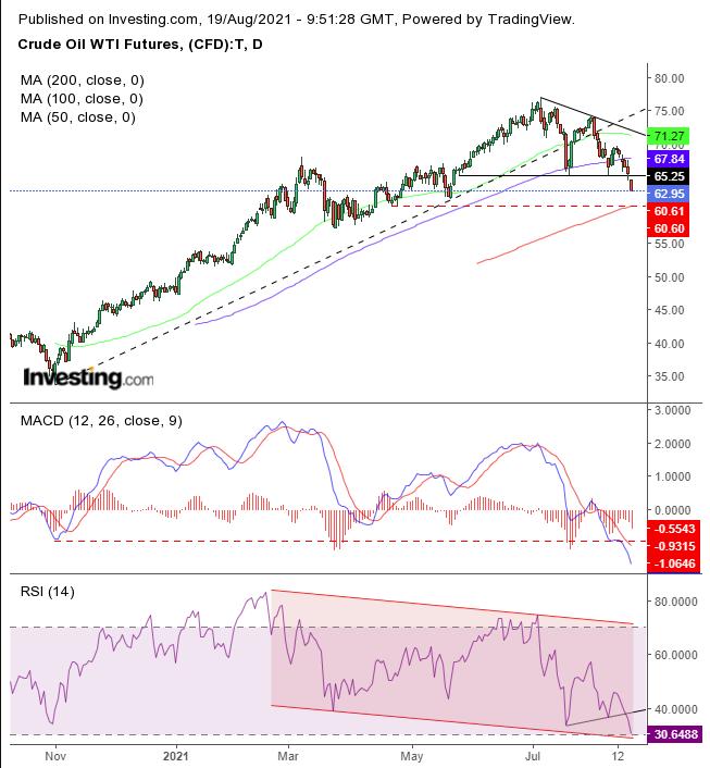 Нефть оказалась под давлением сильного доллара и «дельты»