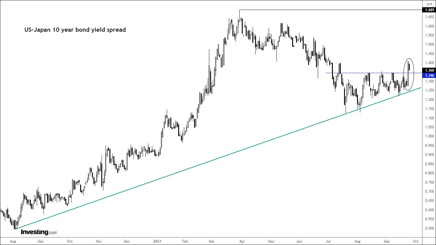Спред 10-летних облигаций США и Японии