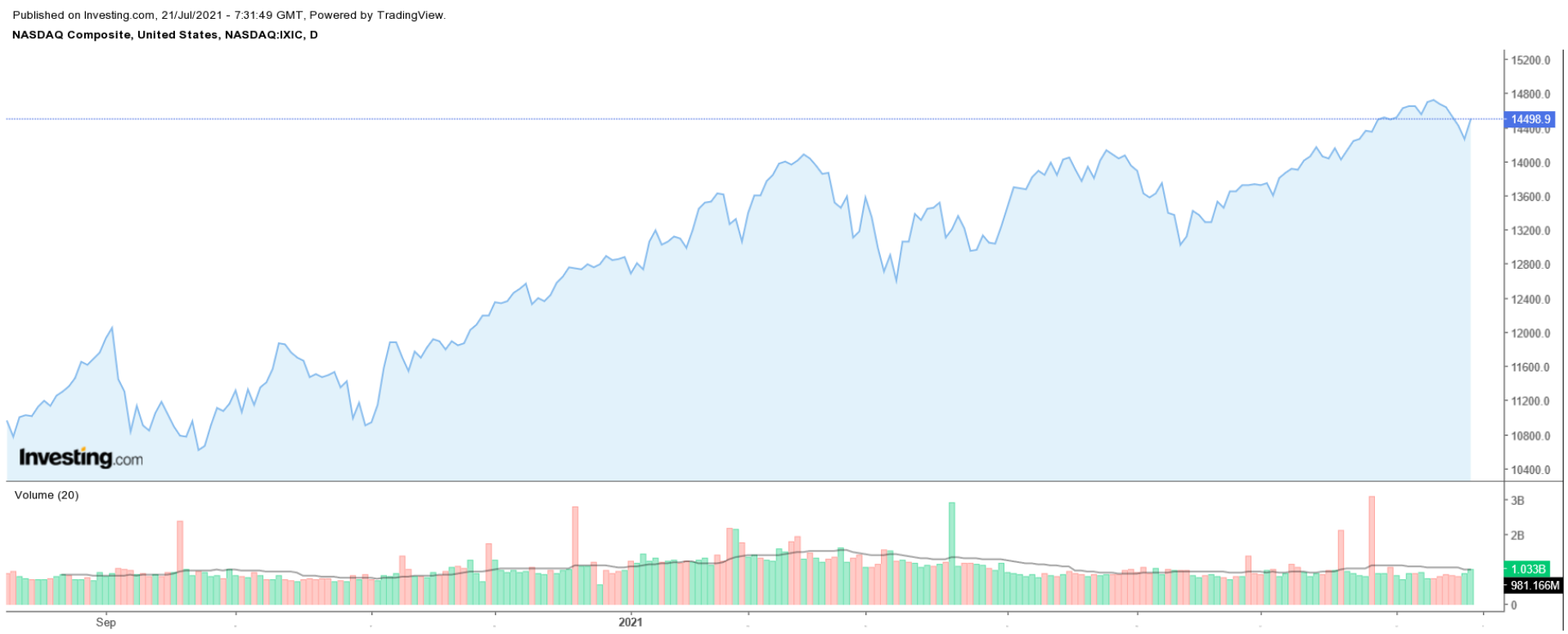 NASDAQ – дневной таймфрейм