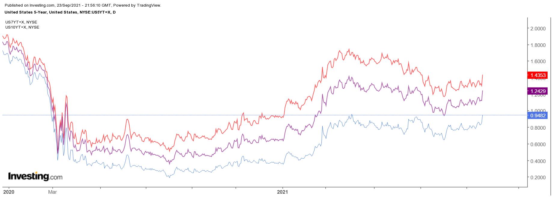Повышение ставок и замедление роста ВВП: рынок упустил смысл послания ФРС?