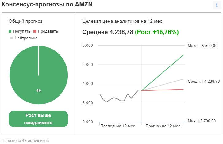 Консенсус-прогнозы по акциям AMZN