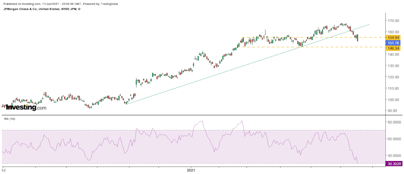JPMorgan — дневной таймфрейм