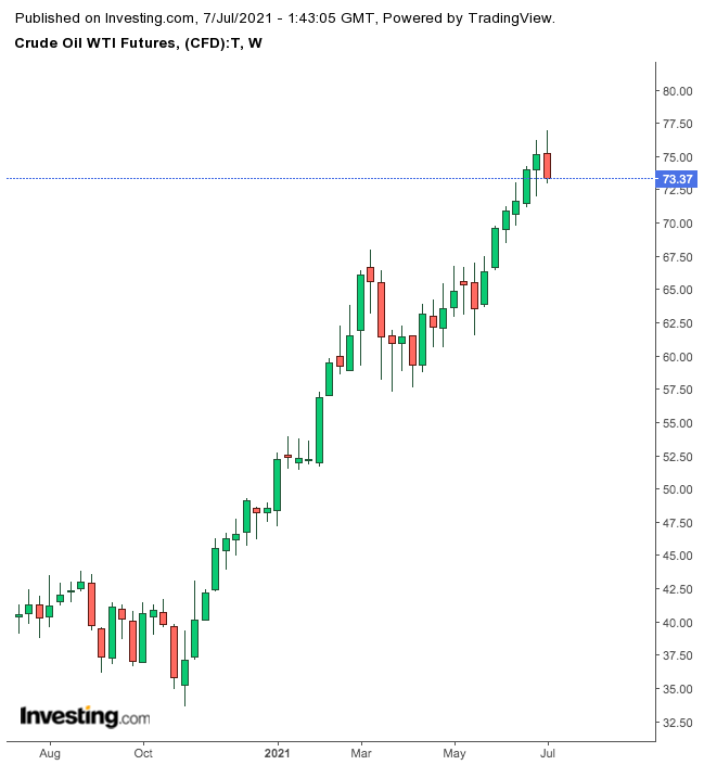 ОПЕК+ зашла в тупик. Продавать или покупать акции нефтяников?