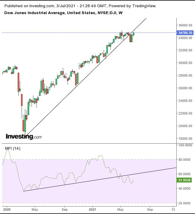 Dow – недельный таймфрейм