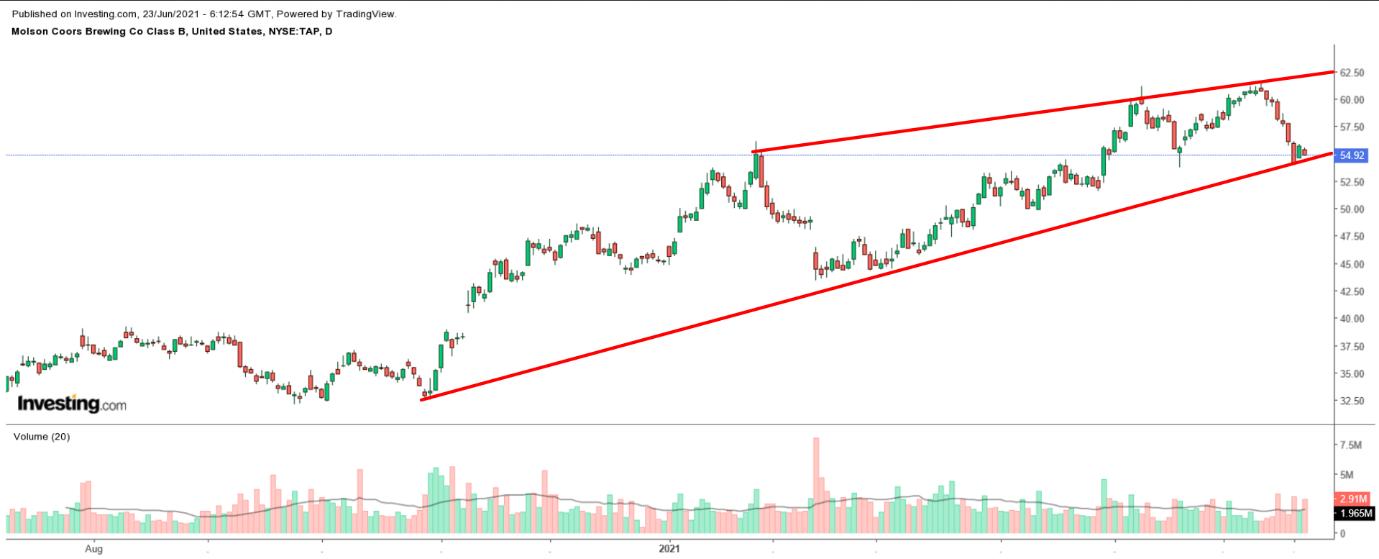 TAP (NYSE) – дневной таймфрейм