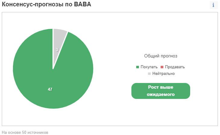 Консенсус-прогноз по BABA
