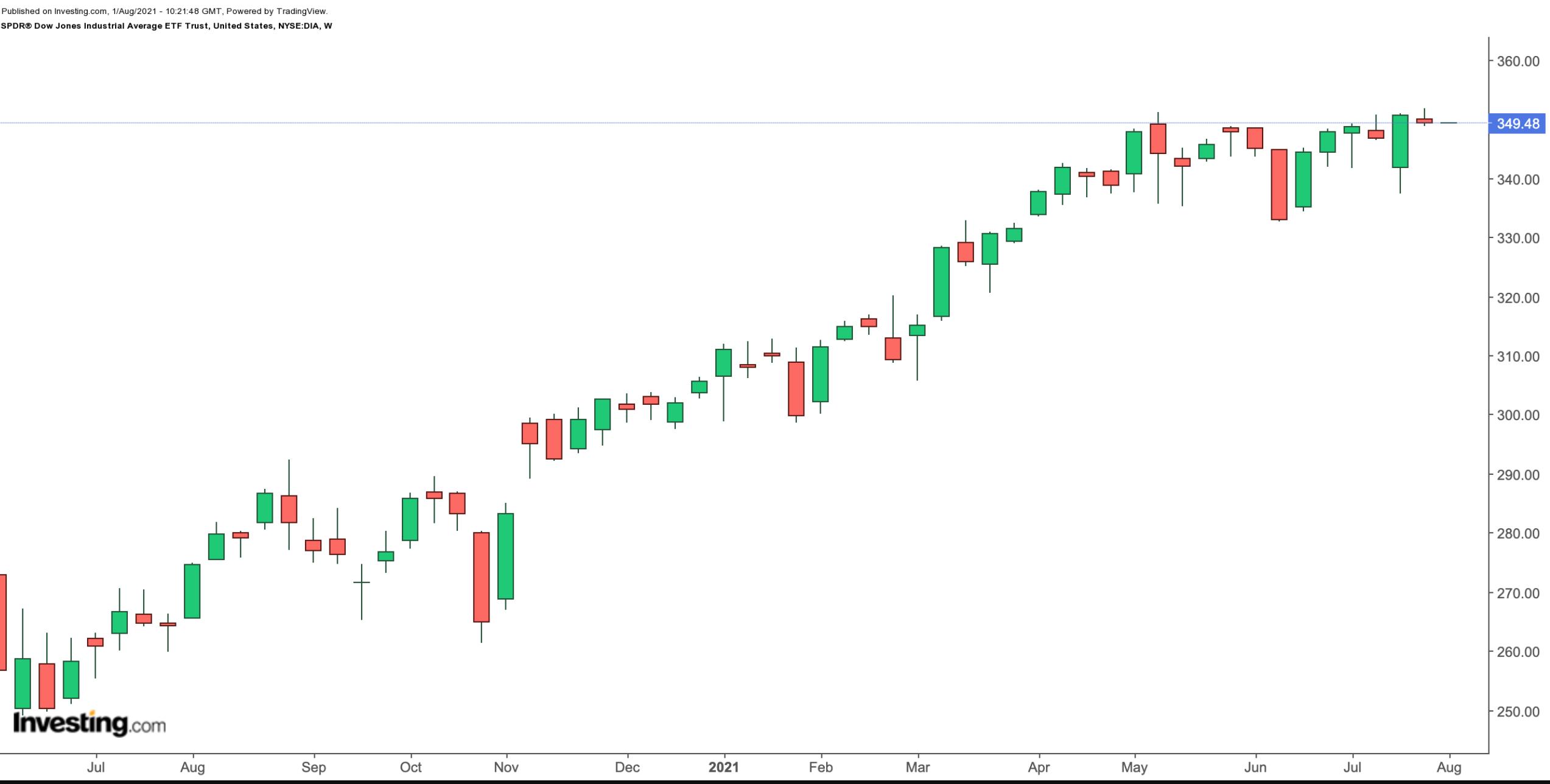 Главные успехи биржевых фондов за июль