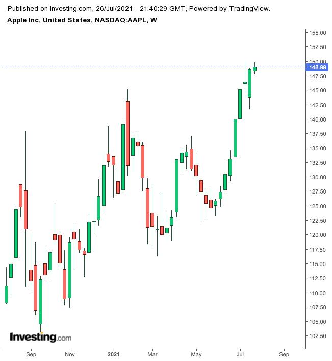 Apple – недельный таймфрейм