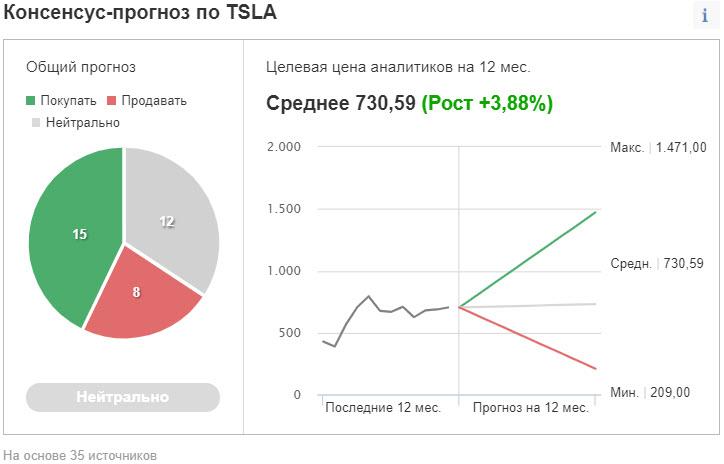 Консенсус-прогноз Tesla