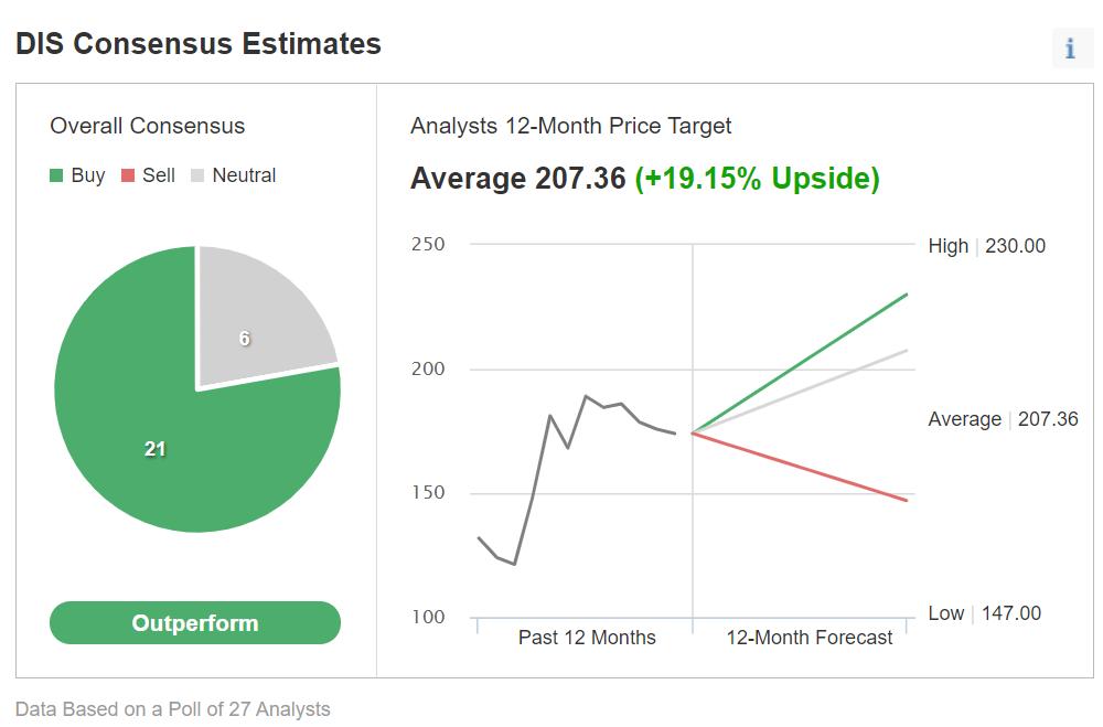Прогноз финансовых результатов DIS