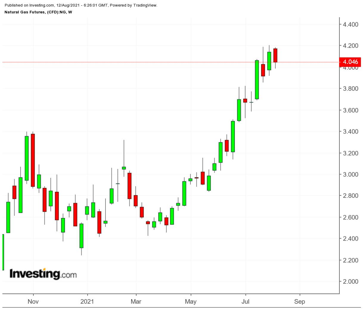 «Быки» могут потерять контроль над рынком газа?